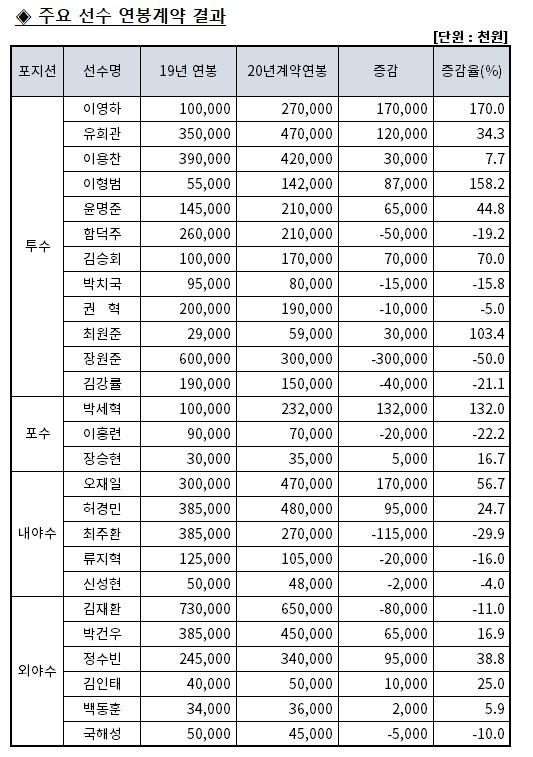 일반비_2020 연봉.jpg